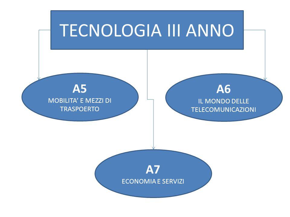 A7 ECONOMIA E SERVIZI A5 MOBILITA' E MEZZI DI TRASPOERTO A6 IL MONDO DELLE TELECOMUNICAZIONI TECNOLOGIA III ANNO