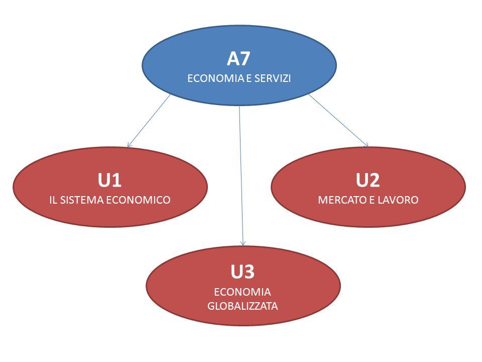 A7 ECONOMIA E SERVIZI U1 IL SISTEMA ECONOMICO U3 ECONOMIA GLOBALIZZATA U2 MERCATO E LAVORO