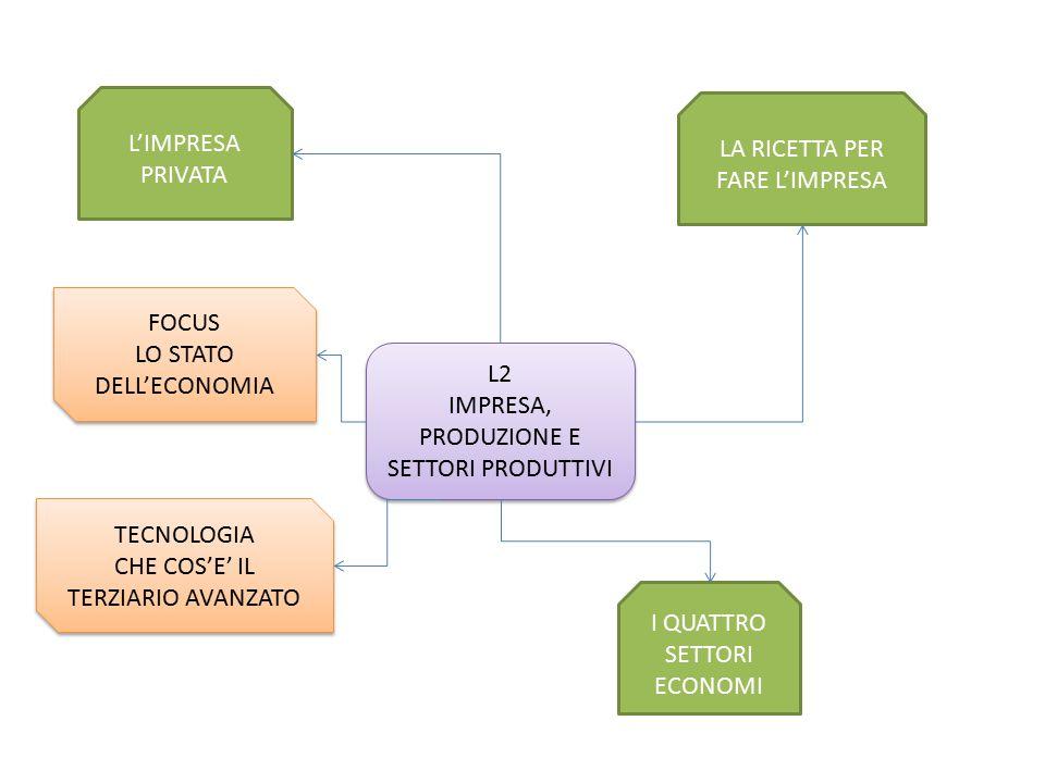 LA RICETTA PER FARE L'IMPRESA L'IMPRESA PRIVATA L2 IMPRESA, PRODUZIONE E SETTORI PRODUTTIVI L2 IMPRESA, PRODUZIONE E SETTORI PRODUTTIVI I QUATTRO SETTORI ECONOMI FOCUS LO STATO DELL'ECONOMIA FOCUS LO STATO DELL'ECONOMIA TECNOLOGIA CHE COS'E' IL TERZIARIO AVANZATO TECNOLOGIA CHE COS'E' IL TERZIARIO AVANZATO