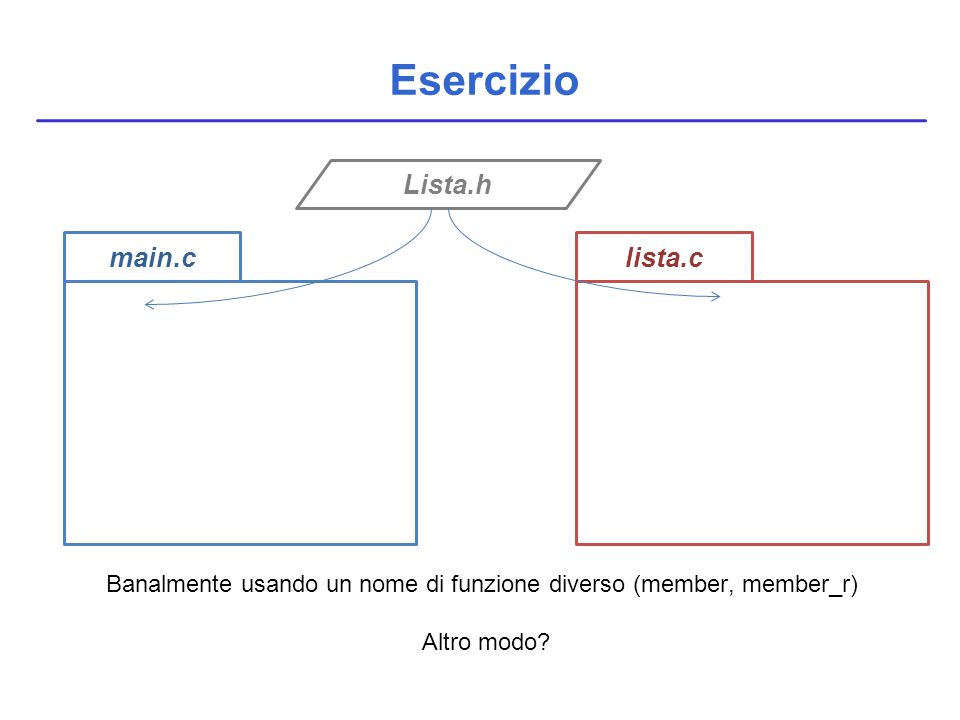 Esercizio main.clista.c Lista.h Banalmente usando un nome di funzione diverso (member, member_r) Altro modo?