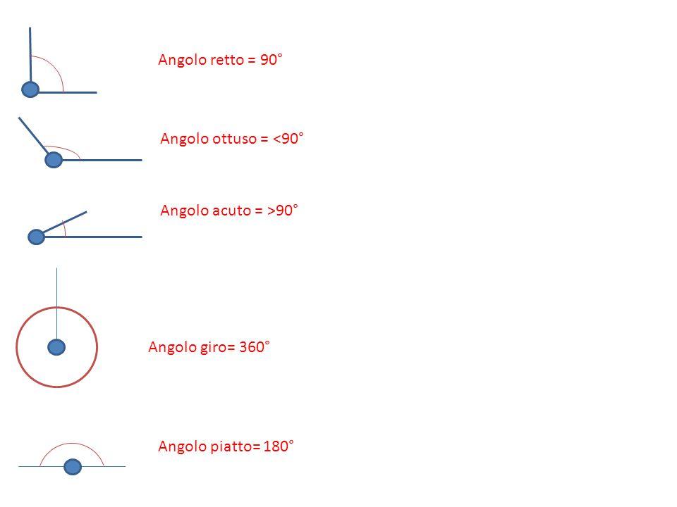 Angolo retto = 90° Angolo ottuso = <90° Angolo acuto = >90° Angolo giro= 360° Angolo piatto= 180°
