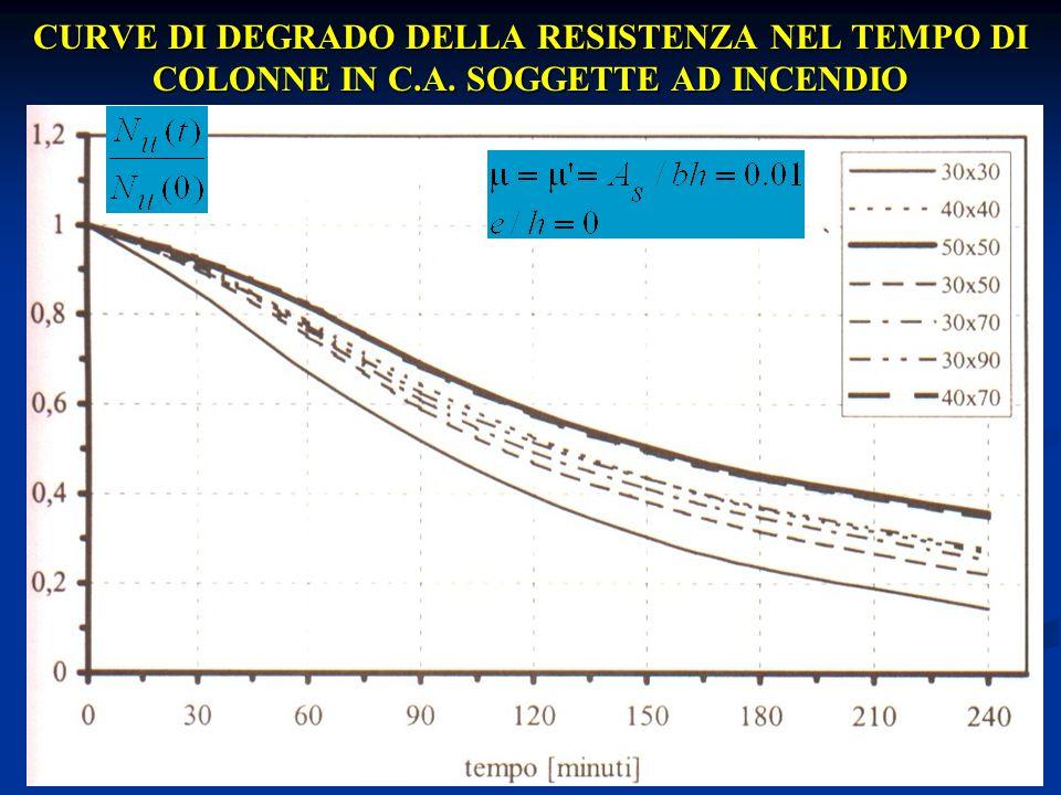 10 CURVE DI DEGRADO DELLA RESISTENZA NEL TEMPO DI COLONNE IN C.A. SOGGETTE AD INCENDIO