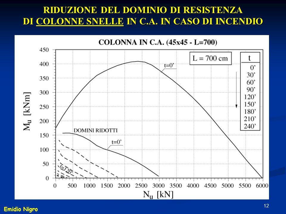 12 RIDUZIONE DEL DOMINIO DI RESISTENZA DI COLONNE SNELLE IN C.A. IN CASO DI INCENDIO Emidio Nigro