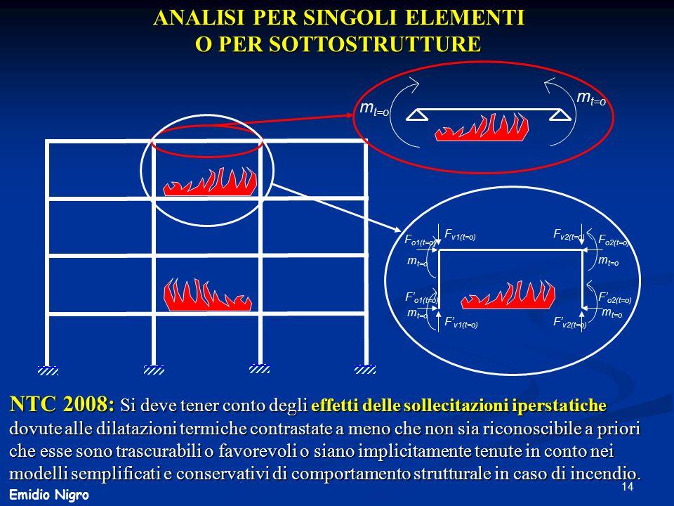 14 Emidio Nigro m t=o F v1(t=o) F v2(t=o) F o1(t=o) F o2(t=o) F' v1(t=o) F' v2(t=o) F' o1(t=o) F' o2(t=o) ANALISI PER SINGOLI ELEMENTI O PER SOTTOSTRU