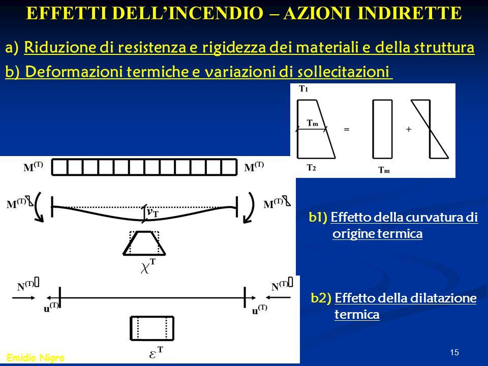 15 EFFETTI DELL'INCENDIO – AZIONI INDIRETTE a) Riduzione di resistenza e rigidezza dei materiali e della struttura b) Deformazioni termiche e variazio