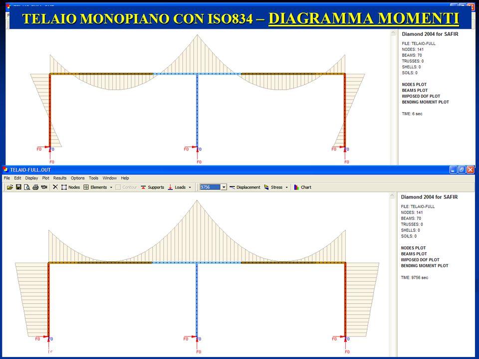 22 Prof. Ing. E. Nigro TELAIO MONOPIANO CON ISO834 – DIAGRAMMA MOMENTI Emidio Nigro