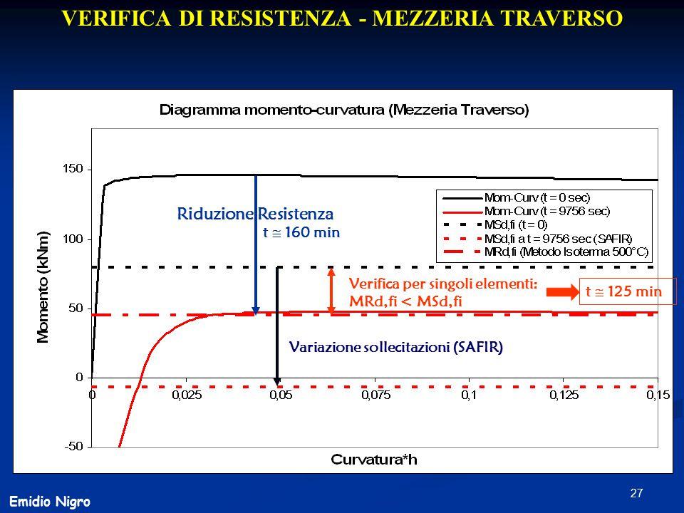 27 VERIFICA DI RESISTENZA - MEZZERIA TRAVERSO Emidio Nigro Riduzione Resistenza Variazione sollecitazioni (SAFIR) Verifica per singoli elementi: MRd,f