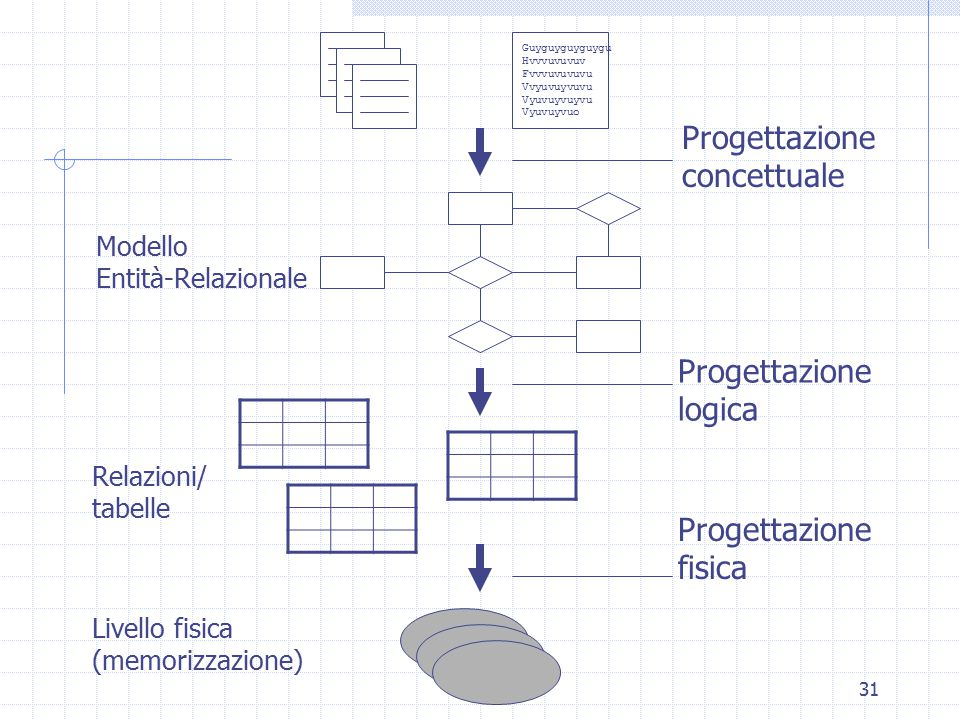 31 Guyguyguyguygu Hvvvuvuvuv Fvvvuvuvuvu Vvyuvuyvuvu Vyuvuyvuyvu Vyuvuyvuo Progettazione concettuale Progettazione logica Progettazione fisica Modello Entità-Relazionale Relazioni/ tabelle Livello fisica (memorizzazione)