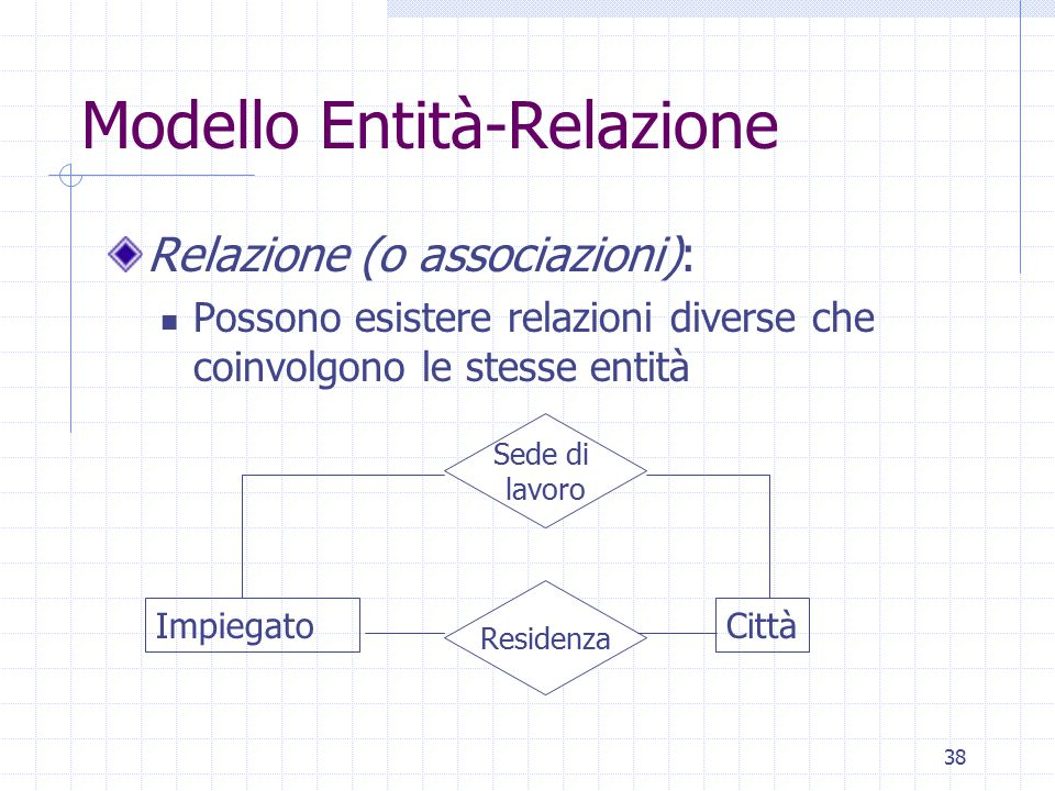 38 Modello Entità-Relazione Relazione (o associazioni): Possono esistere relazioni diverse che coinvolgono le stesse entità ImpiegatoCittà Residenza Sede di lavoro