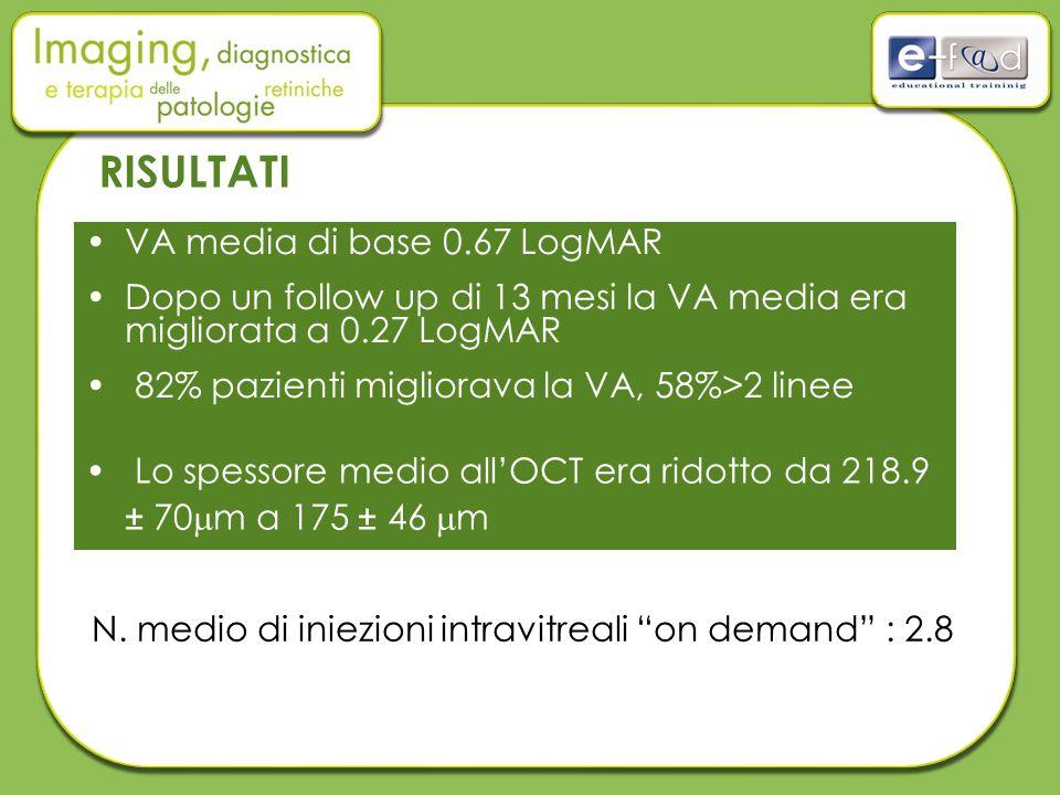VA media di base 0.67 LogMAR Dopo un follow up di 13 mesi la VA media era migliorata a 0.27 LogMAR 82% pazienti migliorava la VA, 58%>2 linee N. medio