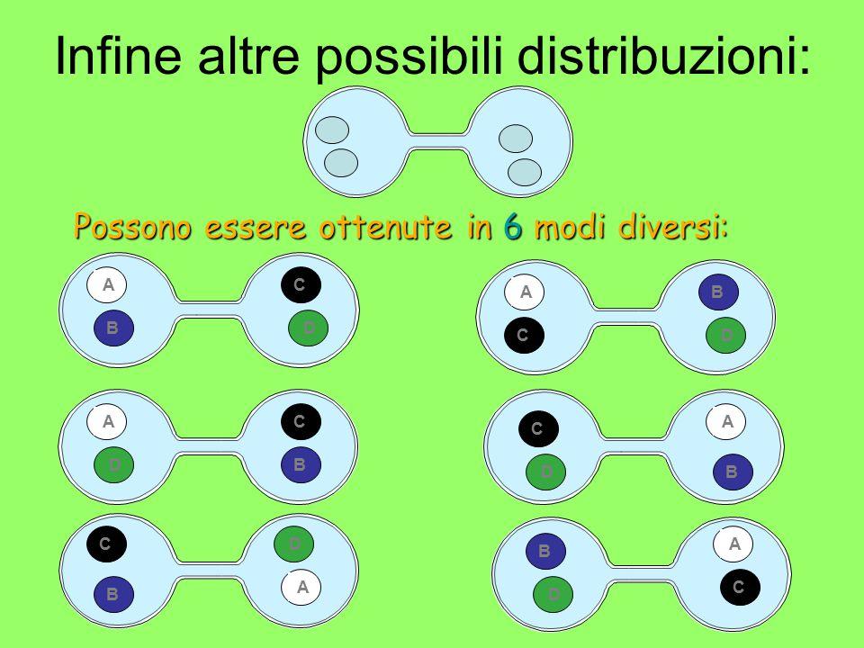 Infine altre possibili distribuzioni: Possono essere ottenute in 6 modi diversi: A B C D AB C D A B C D A B C D A B C D A B C D
