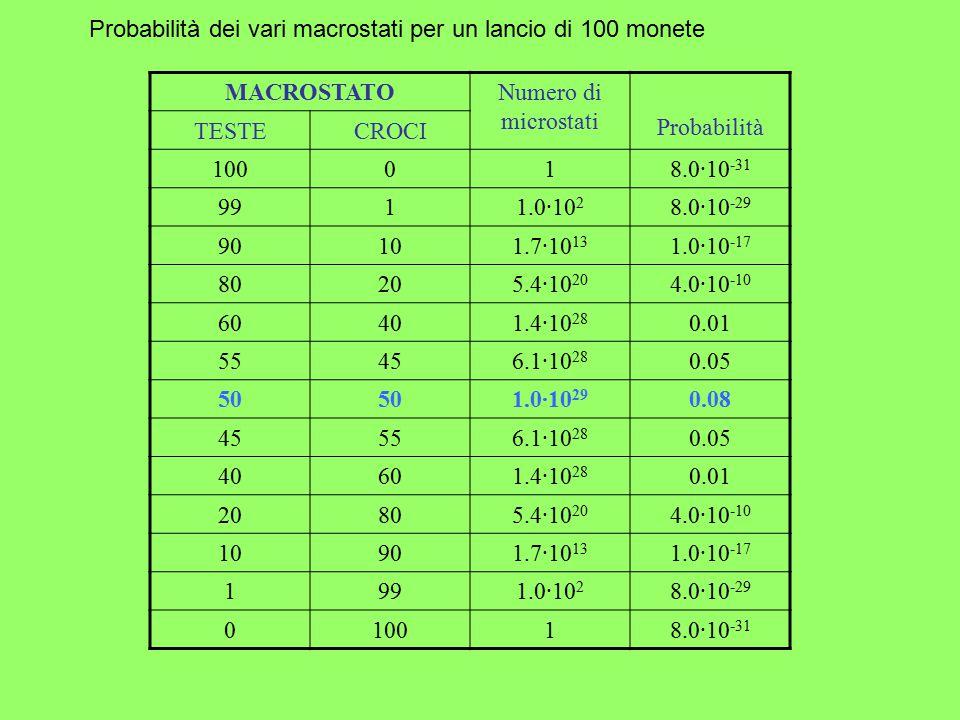 MACROSTATONumero di microstati Probabilità TESTECROCI 100018.0·10 -31 9911.0·10 2 8.0·10 -29 90101.7·10 13 1.0·10 -17 80205.4·10 20 4.0·10 -10 60401.4