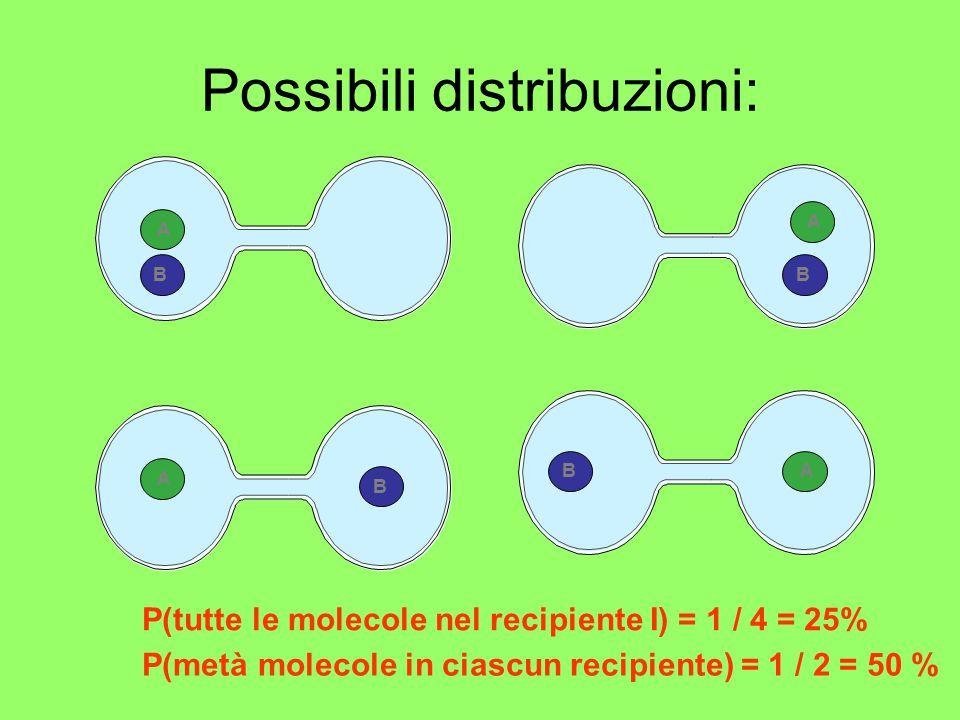 Possibili distribuzioni: ABAAABBB P(tutte le molecole nel recipiente I) = 1 / 4 = 25% P(metà molecole in ciascun recipiente) = 1 / 2 = 50 %