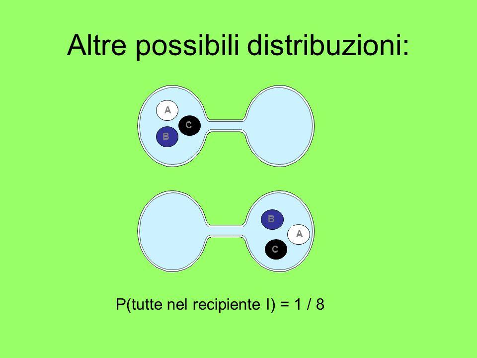 Altre possibili distribuzioni: AB CC BA P(tutte nel recipiente I) = 1 / 8