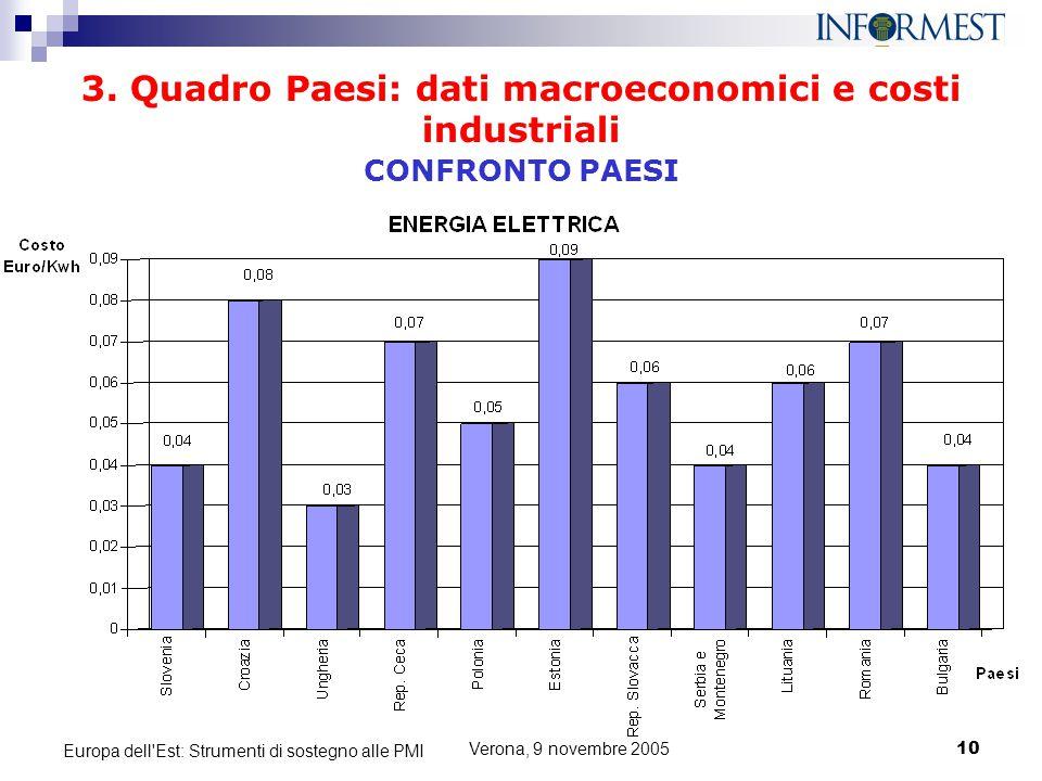 Verona, 9 novembre 200510 Europa dell'Est: Strumenti di sostegno alle PMI 3. Quadro Paesi: dati macroeconomici e costi industriali CONFRONTO PAESI