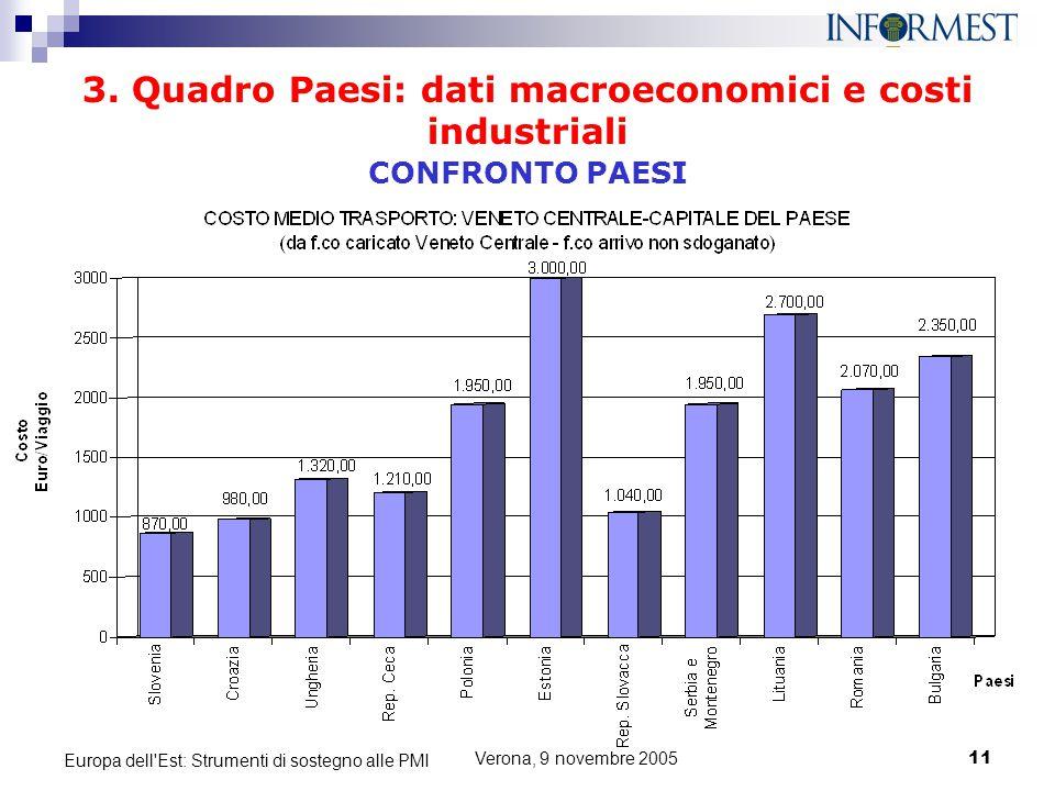 Verona, 9 novembre 200511 Europa dell'Est: Strumenti di sostegno alle PMI 3. Quadro Paesi: dati macroeconomici e costi industriali CONFRONTO PAESI