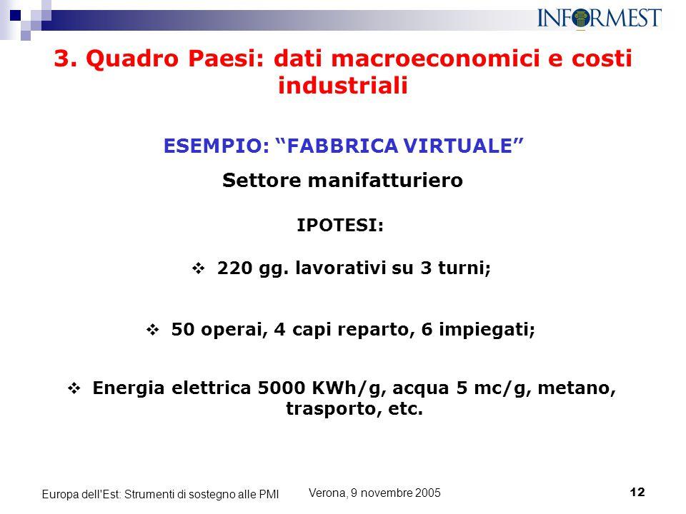 """Verona, 9 novembre 200512 Europa dell'Est: Strumenti di sostegno alle PMI 3. Quadro Paesi: dati macroeconomici e costi industriali ESEMPIO: """"FABBRICA"""