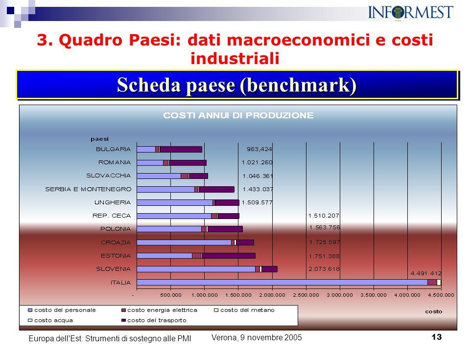 Verona, 9 novembre 200513 Europa dell'Est: Strumenti di sostegno alle PMI 3. Quadro Paesi: dati macroeconomici e costi industriali Scheda paese (bench