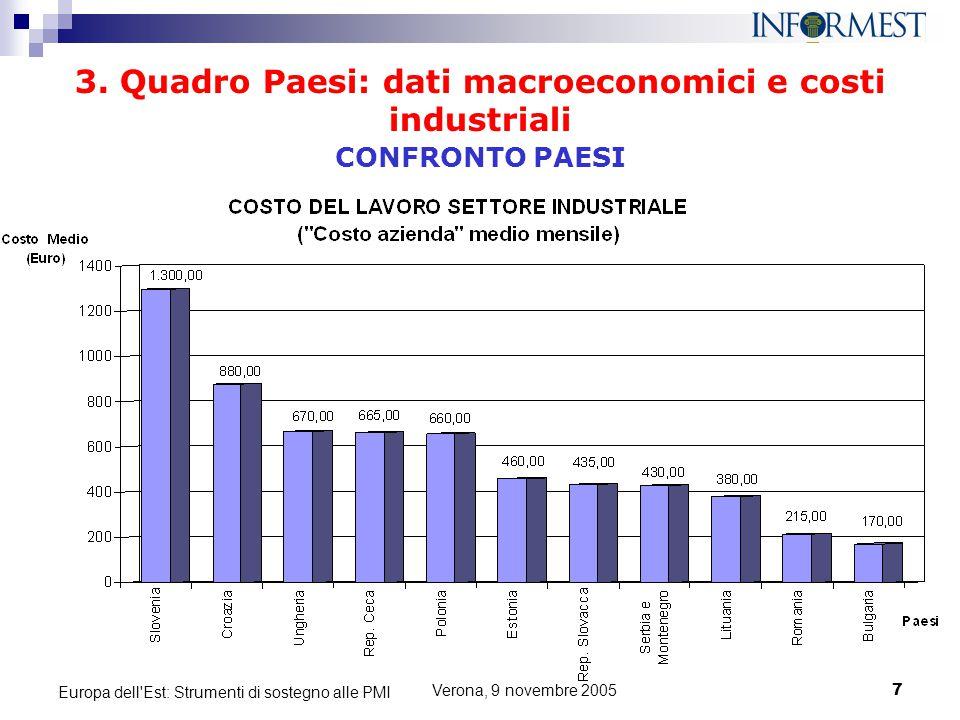 Verona, 9 novembre 20057 Europa dell'Est: Strumenti di sostegno alle PMI 3. Quadro Paesi: dati macroeconomici e costi industriali CONFRONTO PAESI