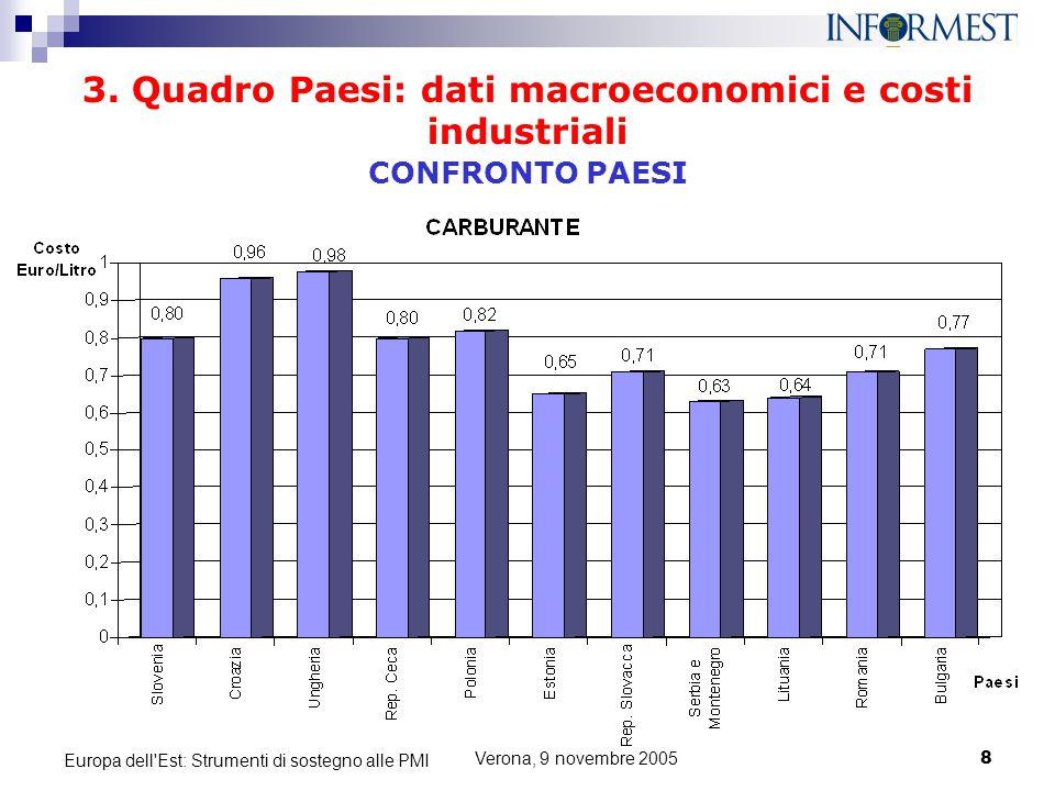 Verona, 9 novembre 20058 Europa dell'Est: Strumenti di sostegno alle PMI 3. Quadro Paesi: dati macroeconomici e costi industriali CONFRONTO PAESI