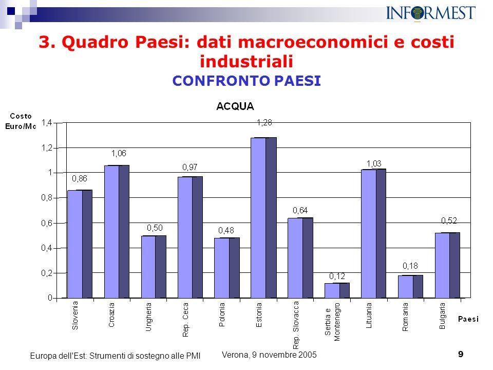 Verona, 9 novembre 20059 Europa dell'Est: Strumenti di sostegno alle PMI 3. Quadro Paesi: dati macroeconomici e costi industriali CONFRONTO PAESI