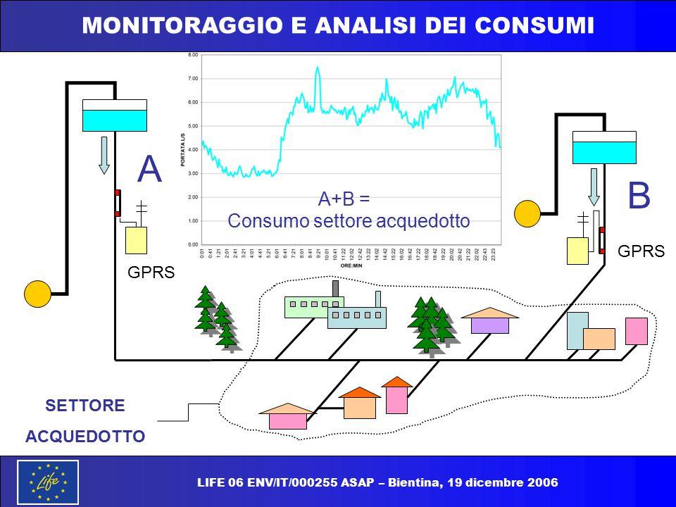MONITORAGGIO E ANALISI DEI CONSUMI A B Consumo settore acquedotto SETTORE ACQUEDOTTO A+B = GPRS LIFE 06 ENV/IT/000255 ASAP – Bientina, 19 dicembre 200