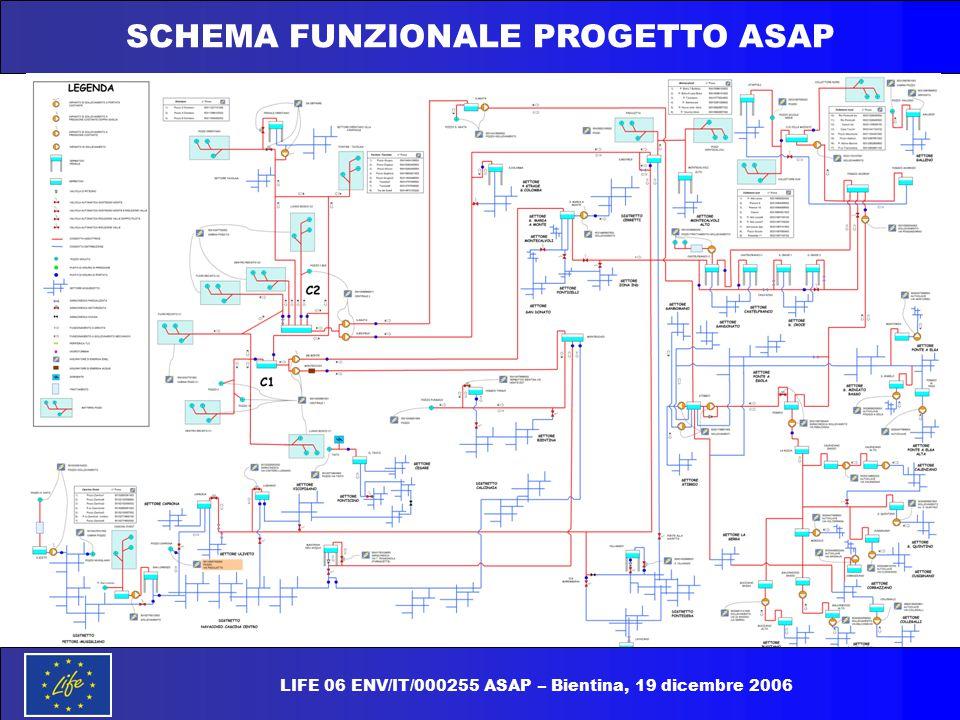 SCHEMA FUNZIONALE PROGETTO ASAP LIFE 06 ENV/IT/000255 ASAP – Bientina, 19 dicembre 2006