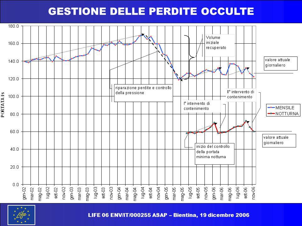 GESTIONE DELLE PERDITE OCCULTE LIFE 06 ENV/IT/000255 ASAP – Bientina, 19 dicembre 2006