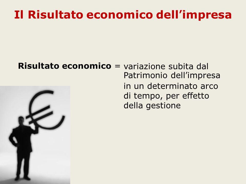 Il Risultato economico dell'impresa variazione subita dal Patrimonio dell'impresa in un determinato arco di tempo, per effetto della gestione Risultato economico =