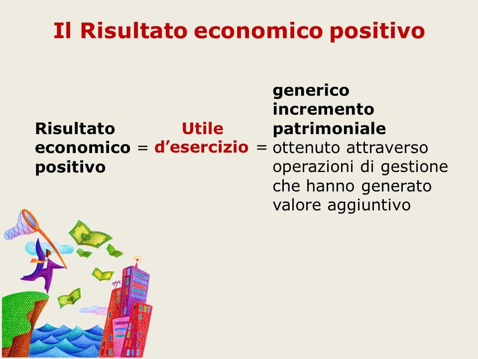 generico incremento patrimoniale ottenuto attraverso operazioni di gestione che hanno generato valore aggiuntivo Il Risultato economico positivo Risultato economico = positivo Utile d'esercizio =