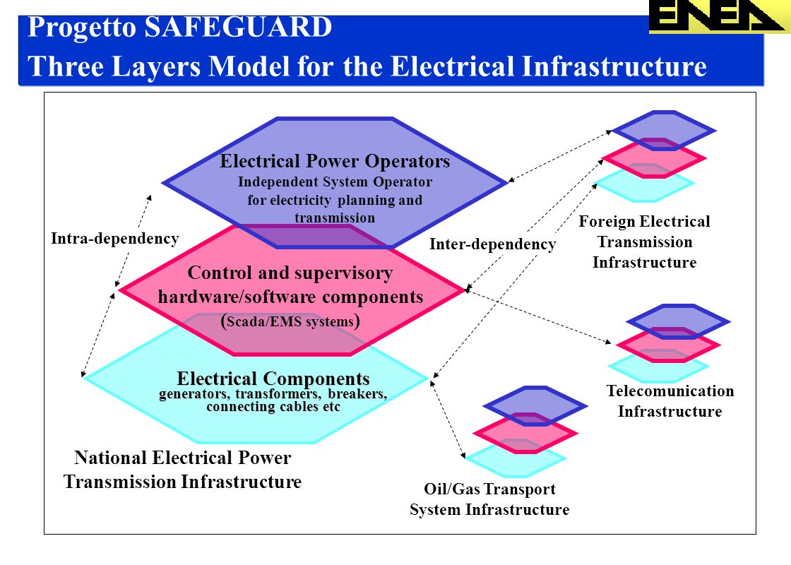Progetto SAFEGUARD Three Layers Model for the Electrical Infrastructure Electrical Components generators, transformers, breakers, connecting cables etc Control and supervisory hardware/software components ( Scada/EMS systems ) Electrical Power Operators Independent System Operator for electricity planning and transmission Intra-dependency National Electrical Power Transmission Infrastructure Telecomunication Infrastructure Oil/Gas Transport System Infrastructure Foreign Electrical Transmission Infrastructure Inter-dependency