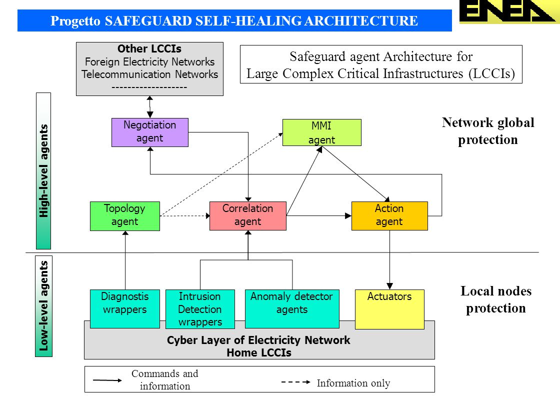 Progetto SAFEGUARD SELF-HEALING ARCHITECTURE Cyber Layer of Electricity Network Home LCCIs Topology agent Negotiation agent MMI agent Other LCCIs Foreign Electricity Networks Telecommunication Networks ------------------- Correlation agent Action agent Low-level agents High-level agents Diagnostis wrappers Intrusion Detection wrappers Anomaly detector agents Actuators Safeguard agent Architecture for Large Complex Critical Infrastructures (LCCIs) Commands and information Information only Local nodes protection Network global protection