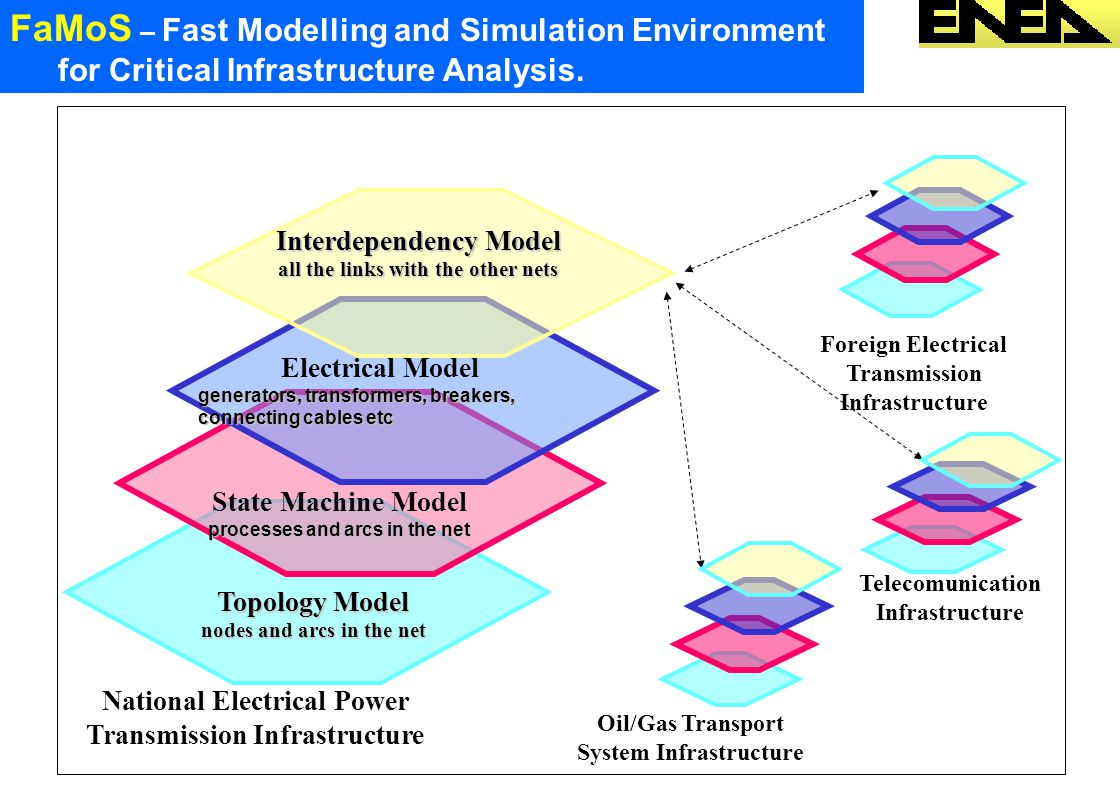 Topology Model nodes and arcs in the net State Machine Model processes and arcs in the net Electrical Model generators, transformers, breakers, connecting cables etc National Electrical Power Transmission Infrastructure Telecomunication Infrastructure Oil/Gas Transport System Infrastructure Foreign Electrical Transmission Infrastructure Interdependency Model all the links with the other nets FaMoS – Fast Modelling and Simulation Environment for Critical Infrastructure Analysis.