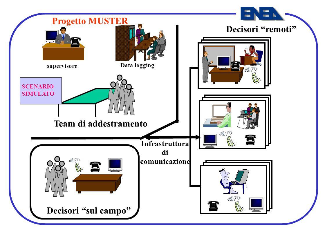 """Decisori """"sul campo"""" Infrastruttura di comunicazione Decisori """"remoti"""" Team di addestramento Data logging supervisore SCENARIO SIMULATO Progetto MUSTE"""