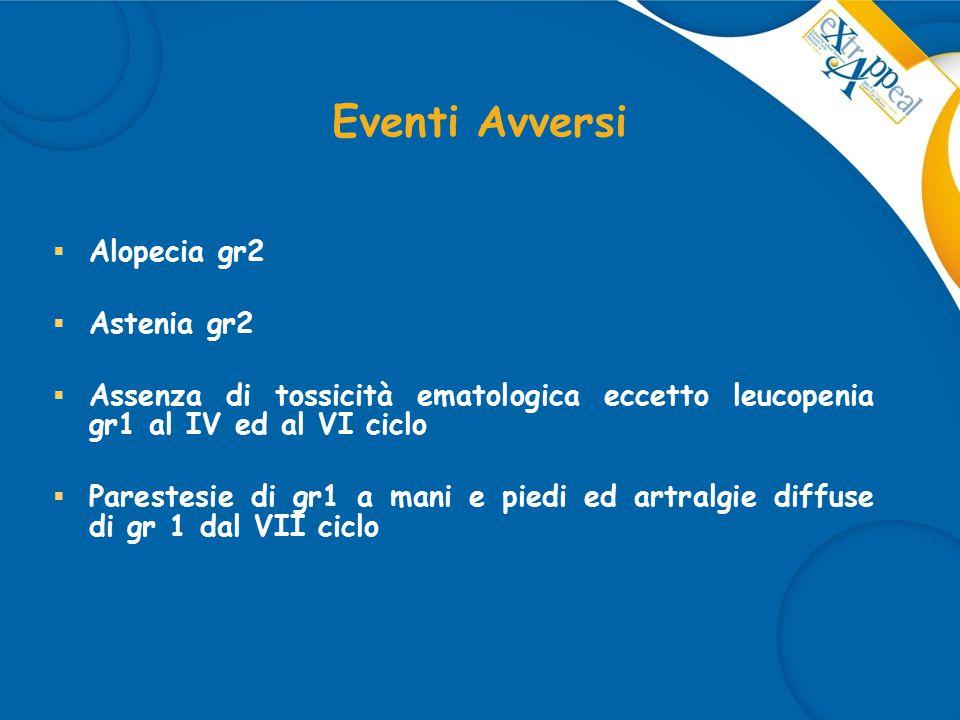 Eventi Avversi  Alopecia gr2  Astenia gr2  Assenza di tossicità ematologica eccetto leucopenia gr1 al IV ed al VI ciclo  Parestesie di gr1 a mani