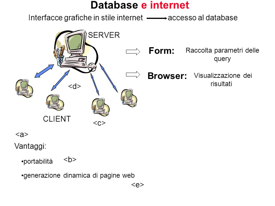 Database e internet Interfacce grafiche in stile internet accesso al database Vantaggi: portabilità generazione dinamica di pagine web SERVER CLIENT Form: Browser: Visualizzazione dei risultati Raccolta parametri delle query