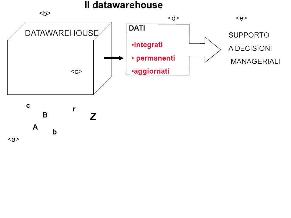 Integrati permanenti aggiornati Il datawarehouse SUPPORTO A DECISIONI MANAGERIALI DATAWAREHOUSE A b Z DATI c B r