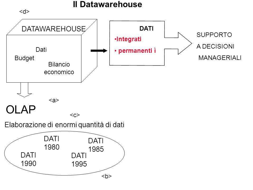 OLAP Elaborazione di enormi quantità di dati Datawarehouse DATI 1990 DATI 1980 DATI 1985 DATI 1995 Integrati permanenti ì Il Datawarehouse DATAWAREHOUSE DATI SUPPORTO A DECISIONI MANAGERIALI Dati Budget Bilancio economico