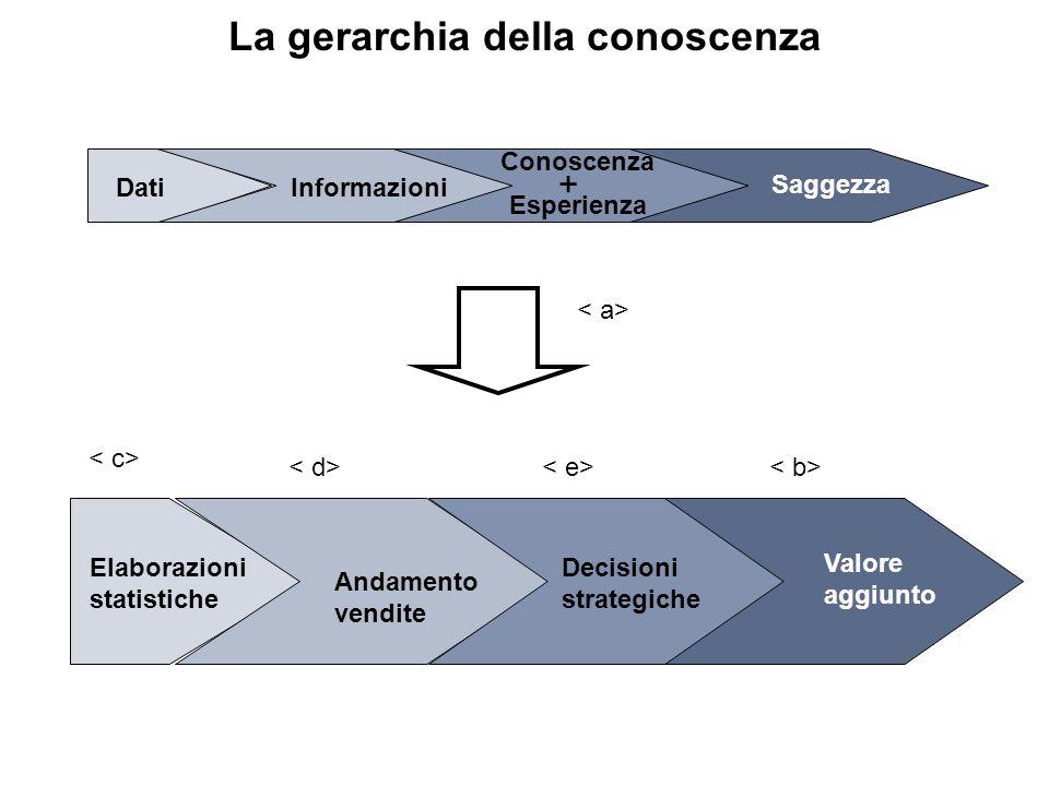 La gerarchia della conoscenza Dati Informazioni Conoscenza Saggezza + Esperienza Elaborazioni statistiche Andamento vendite Decisioni strategiche Valore aggiunto