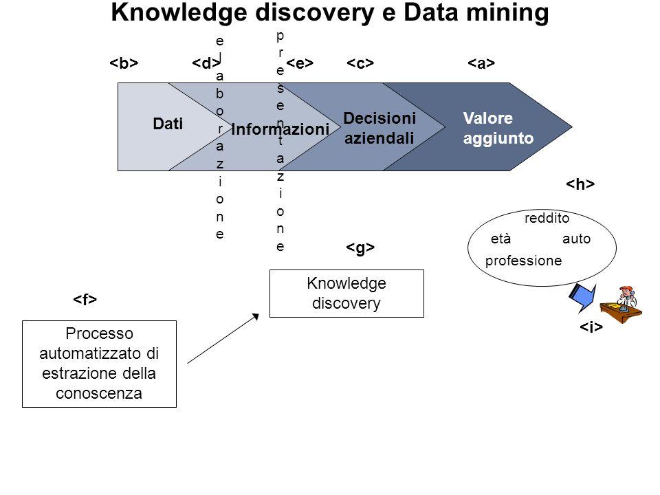Knowledge discovery e Data mining Valore aggiunto Dati Informazioni Decisioni aziendali elaborazioneelaborazione presentazionepresentazione Processo automatizzato di estrazione della conoscenza Knowledge discovery etàauto professione reddito