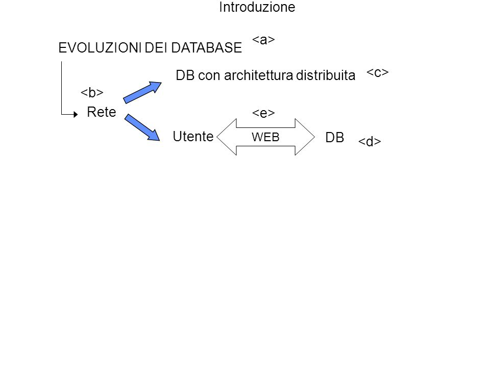 Introduzione EVOLUZIONI DEI DATABASE Rete DB con architettura distribuita Utente DB WEB Datawarehouse Raccolta ed elaborazione dati non strutturati