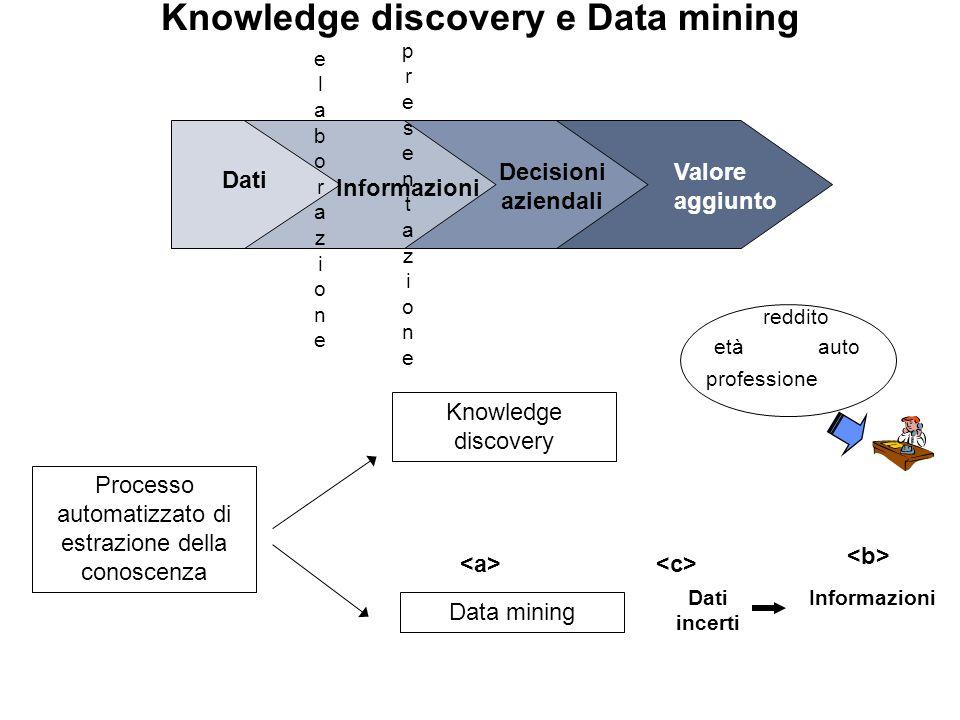 Knowledge discovery e Data mining Valore aggiunto Dati Informazioni Decisioni aziendali elaborazioneelaborazione presentazionepresentazione Processo automatizzato di estrazione della conoscenza Knowledge discovery etàauto professione reddito Data mining InformazioniDati incerti