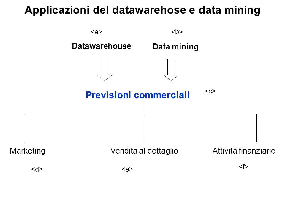 Applicazioni del datawarehose e data mining Datawarehouse Previsioni commerciali Data mining MarketingVendita al dettaglioAttività finanziarie