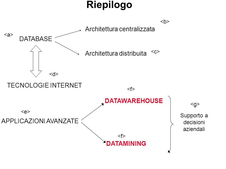 Riepilogo DATABASE Architettura centralizzata Architettura distribuita TECNOLOGIE INTERNET APPLICAZIONI AVANZATE DATAWAREHOUSE DATAMINING Supporto a decisioni aziendali