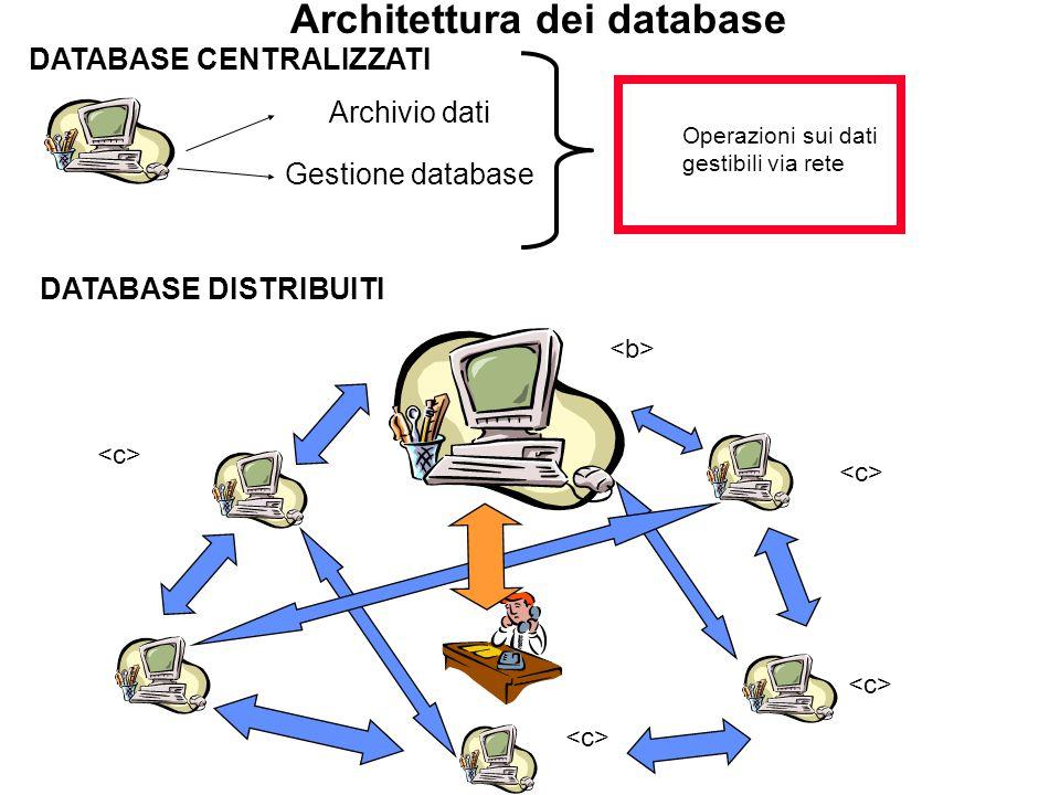 Architettura dei database Operazioni sui dati gestibili via rete Archivio dati Gestione database DATABASE CENTRALIZZATI DATABASE DISTRIBUITI