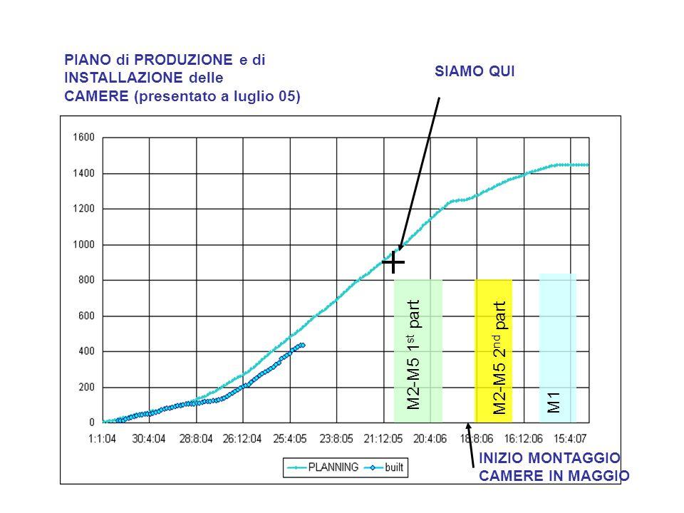 M2-M5 1 st part M2-M5 2 nd part M1 PIANO di PRODUZIONE e di INSTALLAZIONE delle CAMERE (presentato a luglio 05) SIAMO QUI INIZIO MONTAGGIO CAMERE IN MAGGIO