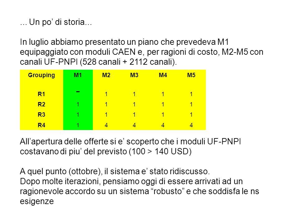 GroupingM1M2M3M4M5 R1 - 1111 R211111 R311111 R414444 Il numero di canali e' invariato, ma lo sharing diverso (1104 Caen + 1536 UF-PNPI + 15% spare UF-PNPI).