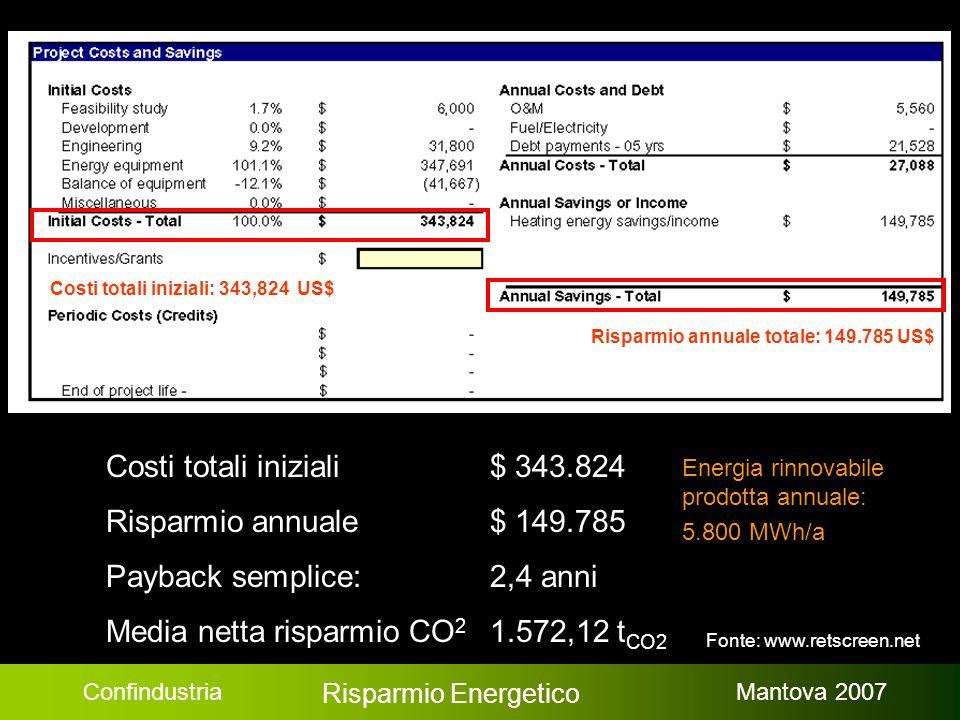 Confindustria Risparmio Energetico Mantova 2007 Risparmio annuale totale: 149.785 US$ Costi totali iniziali: 343,824 US$ Costi totali iniziali $ 343.824 Risparmio annuale$ 149.785 Payback semplice: 2,4 anni Media netta risparmio CO 2 1.572,12 t CO2 Energia rinnovabile prodotta annuale: 5.800 MWh/a Fonte: www.retscreen.net