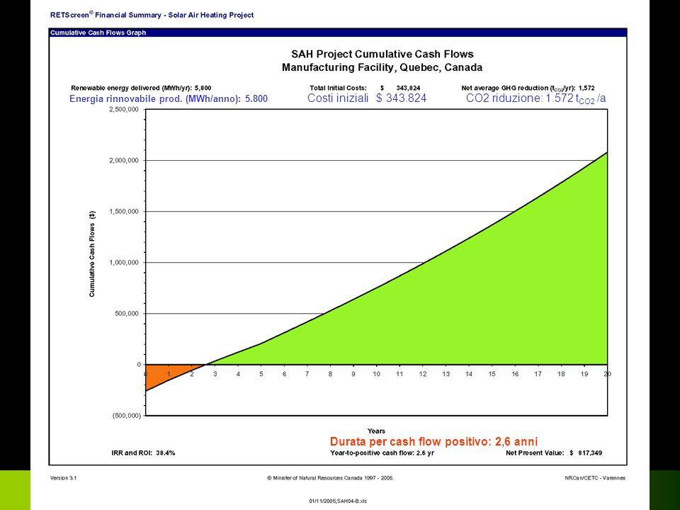 Confindustria Risparmio Energetico Mantova 2007 Durata per cash flow positivo: 2,6 anni Energia rinnovabile prod. (MWh/anno): 5.800 Costi iniziali $ 3
