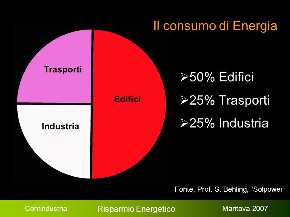Confindustria Risparmio Energetico Mantova 2007 Il consumo di Energia  50% Edifici  25% Trasporti  25% Industria Fonte: Prof. S. Behling, 'Solpower